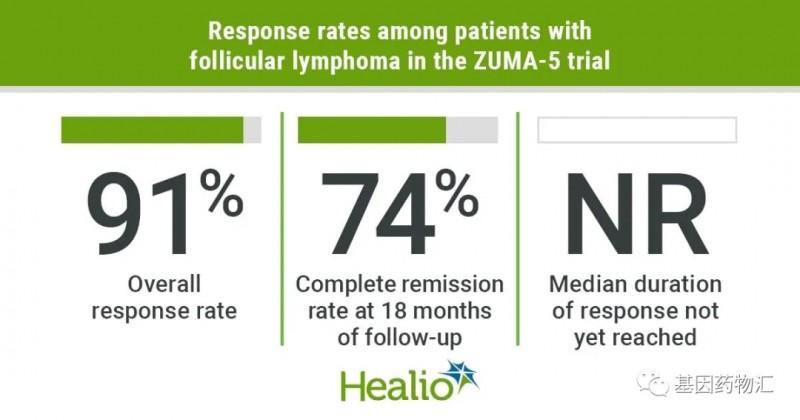 Yescarta治疗的整体缓解率达到了91%