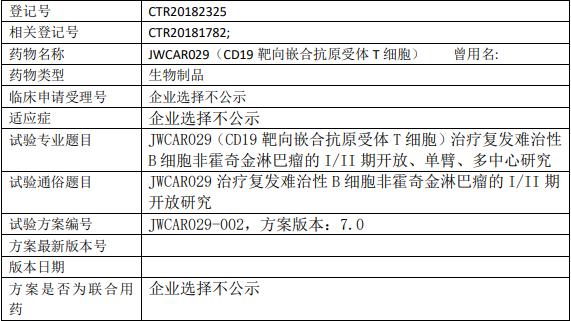 JWCAR029临床试验II期