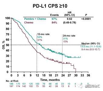 派姆单抗治疗食管癌PD-L1 CPS≥10患者中位总生存期对比