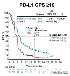 派姆单抗治疗食管癌PD-L1 CPS≥10患者中位无进展生存期对比