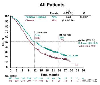 速递 食管癌免疫疗法(PD-1),帕博利珠单抗获得FDA批准成为食管癌免疫治疗药