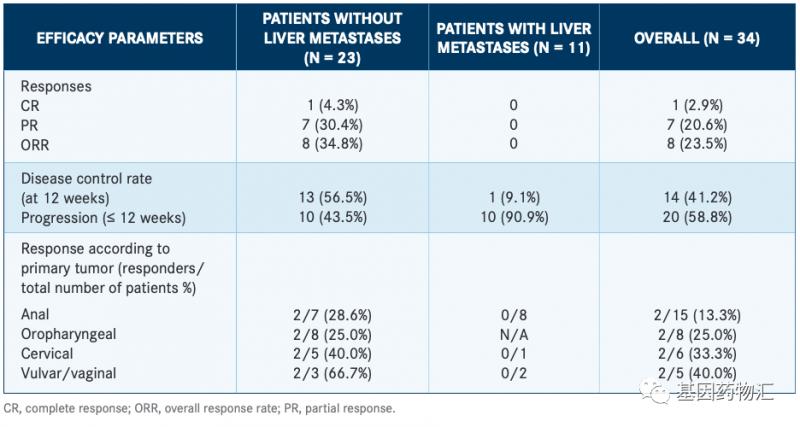 波齐替尼两种不同量用药方案治疗数据