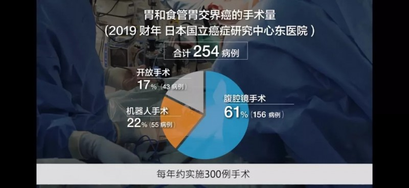2019年日本国立癌症研究中心东医院胃和胃食管交界癌的手术量