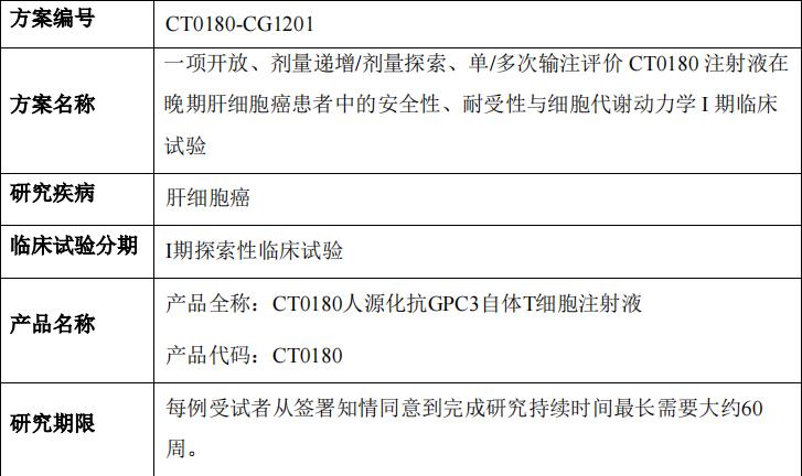 CT0180临床试验信息