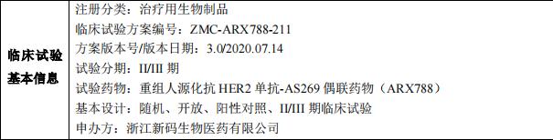 ARX788临床试验信息