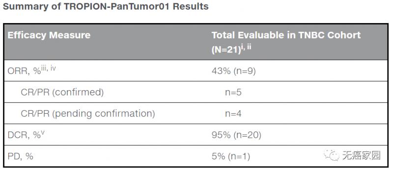 DS-1062治疗数据