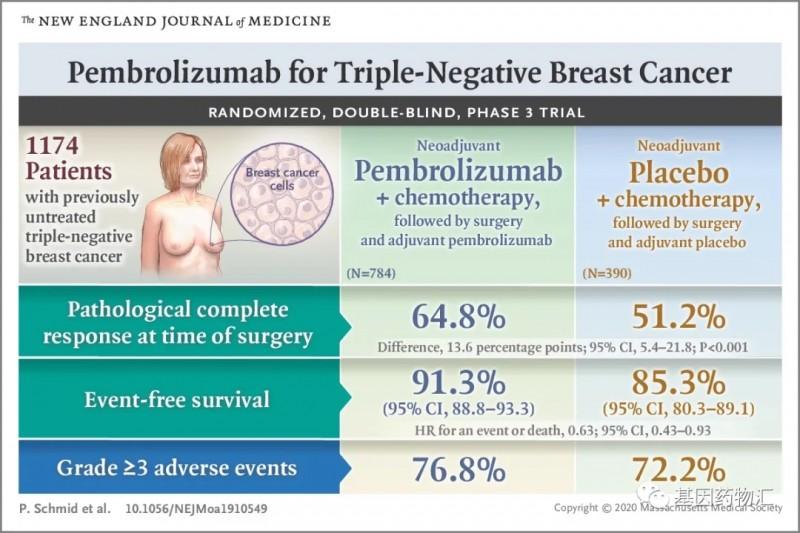 派姆单抗新辅助治疗三阴乳腺癌后手术的效果