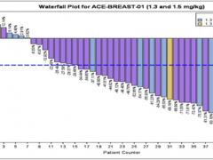 新码生物ARX788疗效数据媲美DS8201,HER2阳性乳腺癌临床试验招募进行中