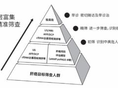 肝癌早期检测,2021年中国肝癌早筛策略专家共识要点