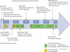 转移性晚期非小细胞肺癌抗癌成功案例,肺癌靶向治疗帮助患者成功抗癌十年
