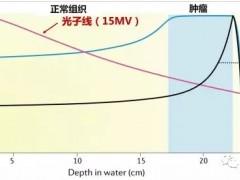 湖南省肿瘤医院放射治疗科刘怀医生:探秘肿瘤质子治疗