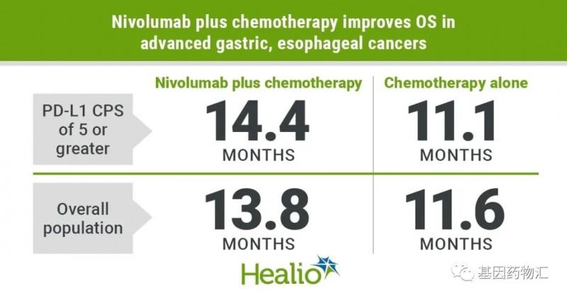 纳武单抗治疗胃癌的数据