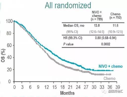 纳武单抗联合化疗治疗胃癌的数据