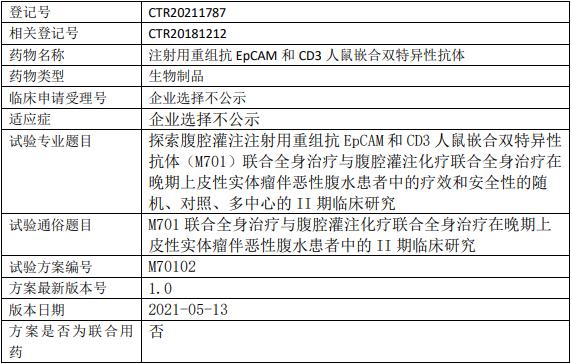 M701临床试验信息