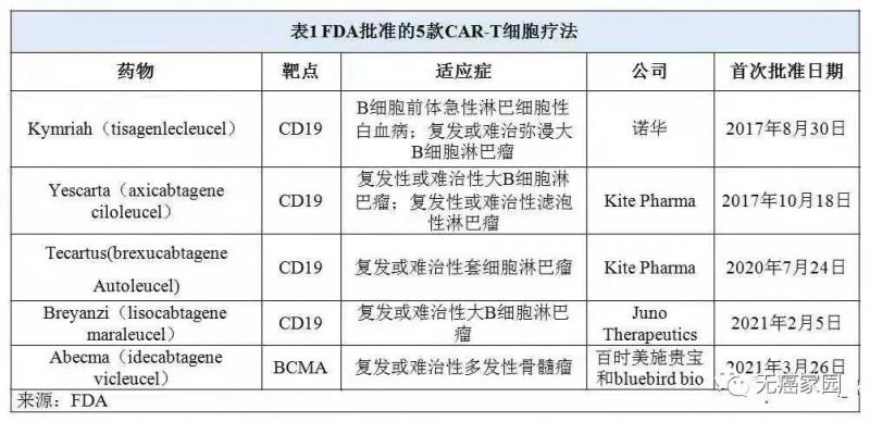 FDA批准的5款CAR-T细胞疗法