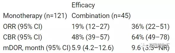 JNJ-6372治疗奥希替尼耐药的数据