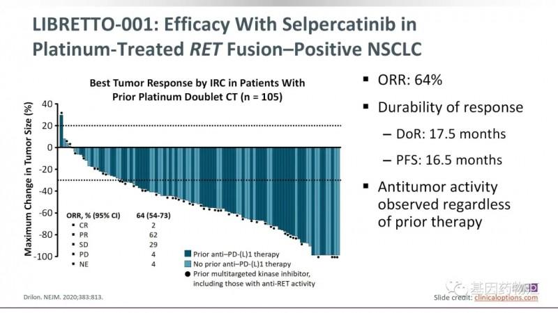 塞尔帕替尼治疗接受过化疗治疗的数据