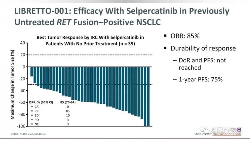 塞尔帕替尼治疗未接受过前线治疗的治疗效果