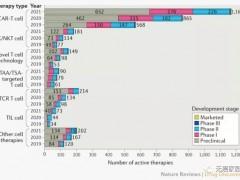 CAR-T细胞免疫疗法、TIL免疫疗法、TCR-T细胞疗法三大T细胞免疫疗法治疗实体瘤,未来鹿死谁手?