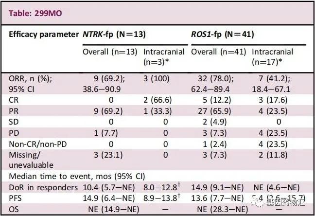 恩曲替尼治疗脑转移ROS1突变患者的数据