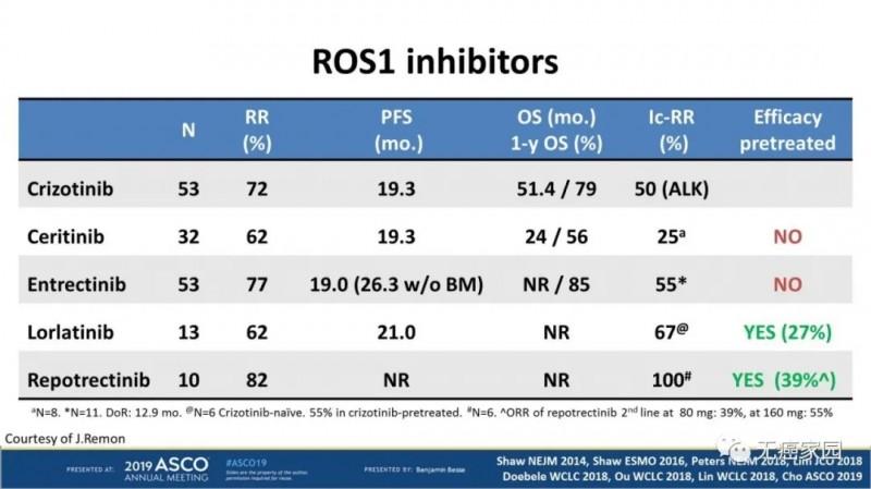 瑞波替尼治疗脑转移ROS1突变患者的数据