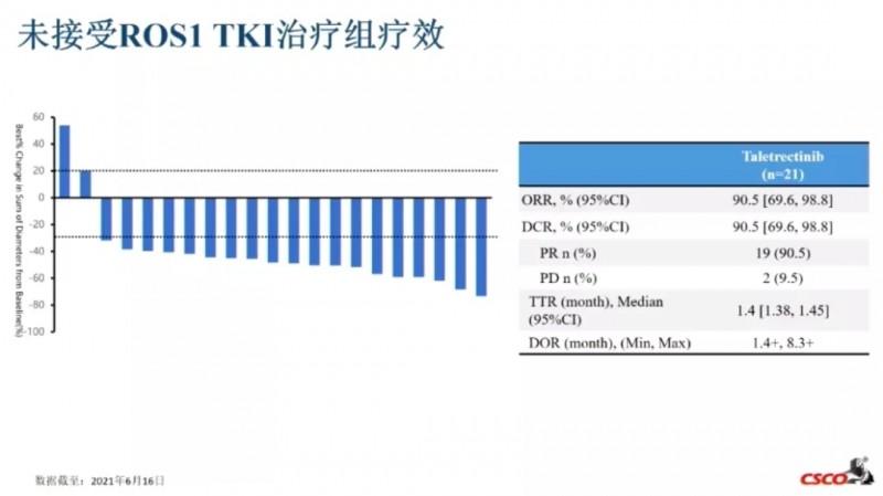 Taletrectinib治疗未接受ROS1 TKI治疗患者的数据
