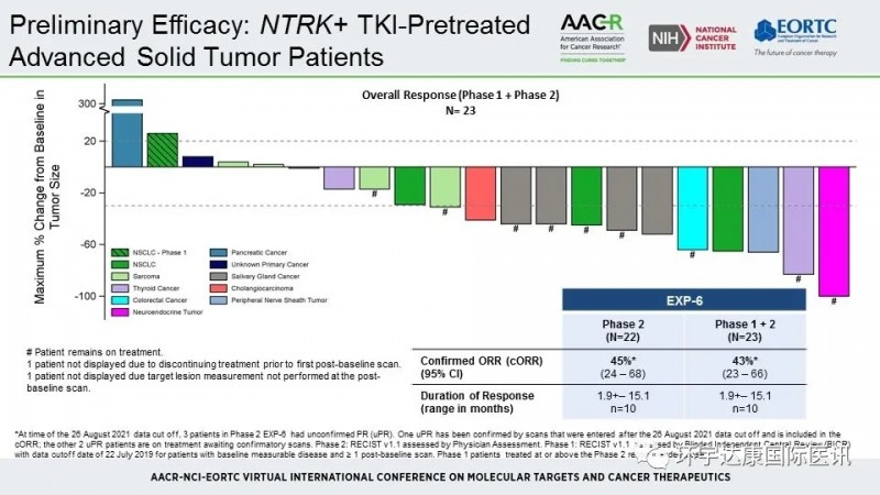 TPX-0005治疗数据