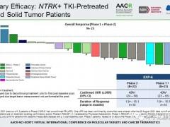 新一代广谱抗癌药TPX-0005针对NTRK基因融合效果强劲,客观缓解率高达48%