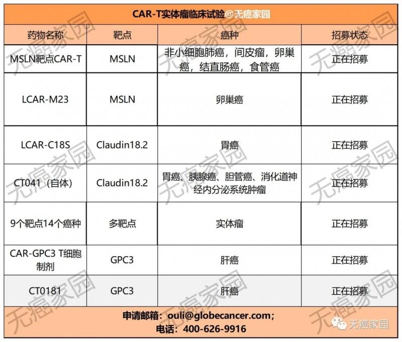 CAR-T临床试验