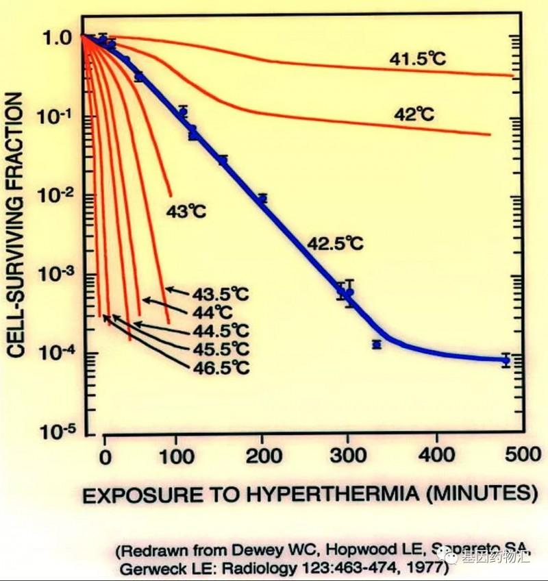 温度和癌细胞状态的关系