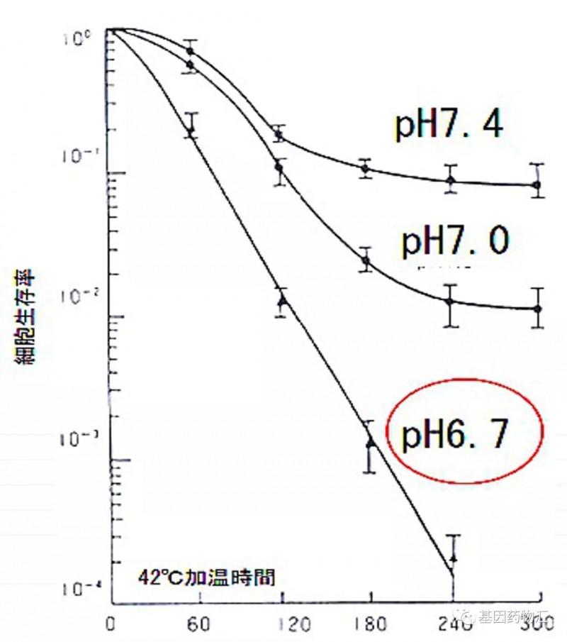 温度和癌细胞生存率的关系