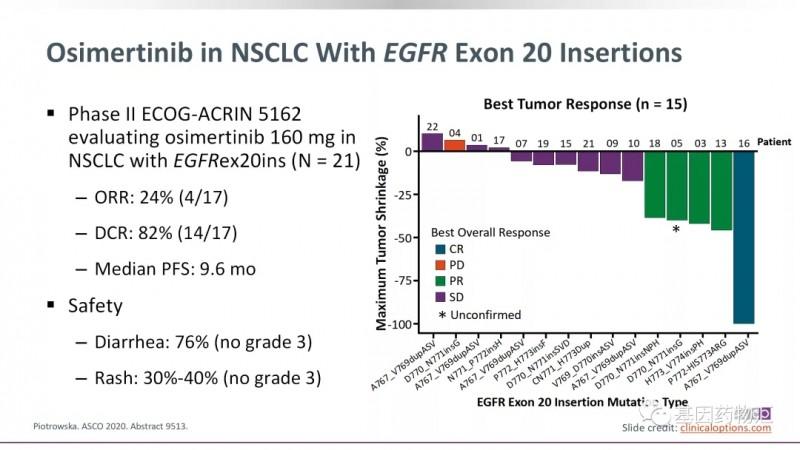 奥希替尼治疗EGFR EX20INS突变的数据