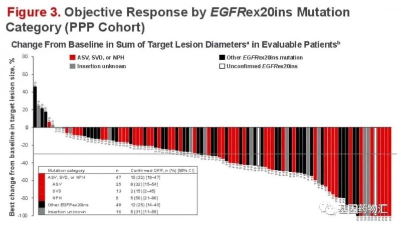 TAK-788治疗EGFR EX20INS突变的数据