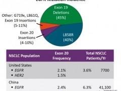 第三代EGFR抑制剂伏美替尼(Furmonertinib)在EGFR外显子20插入突变(ex20ins)的治疗上比奥希替尼更强