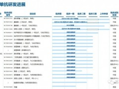 中国国产免疫治疗药物(PD-1/PD-L1)有哪些,六款国产免疫药物(PD-1/PD-L1)用药信息汇总